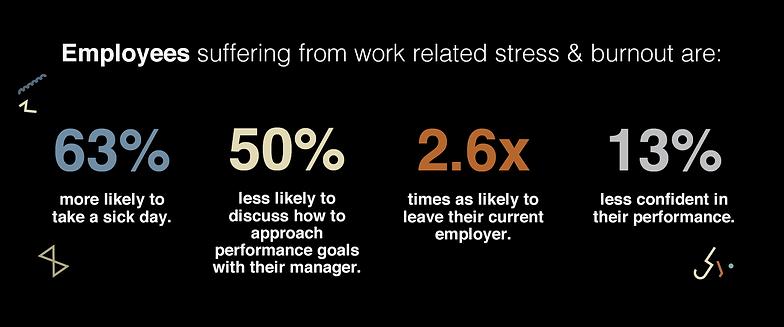The Doodle Challenge Employee Stress
