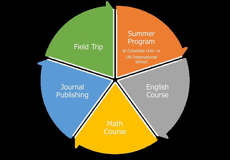 Summer Camp Curriculum