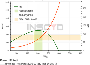 Understanding INSCYD Fatmax and Carbmax Combustion Rates