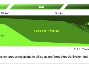 The Science behind training your lactate system