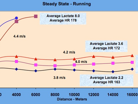 Why We Test Lactate Threshold - Part 1