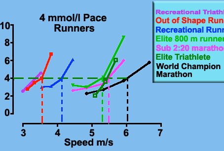 Why We Test Lactate Threshold - Part 7