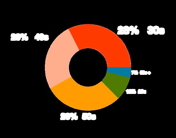 age BLM Survey .png