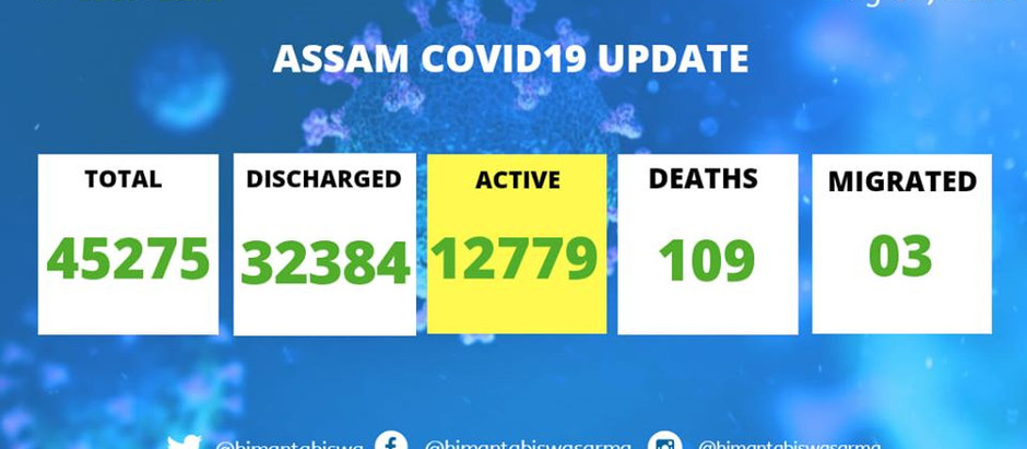 COVID19 cases detected out of 41958 tests conducted in last 24 hrs.Positivity rate~ 5.65%