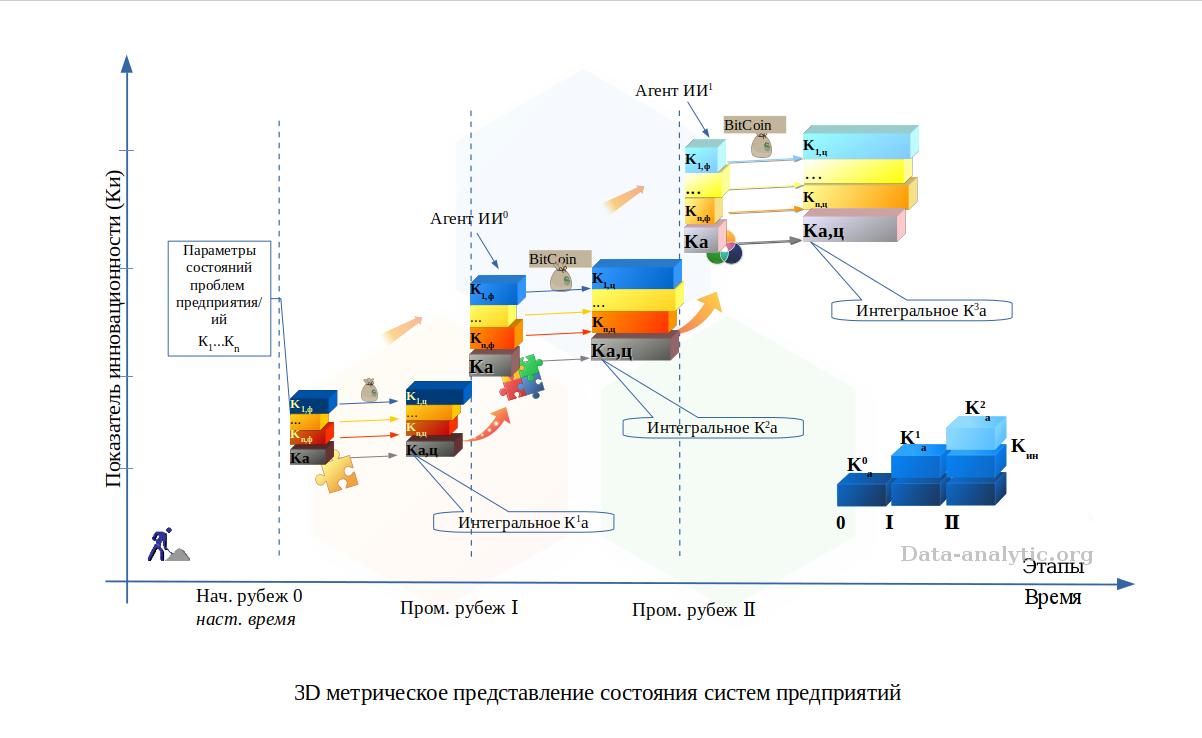 3D-метрическое представление систем