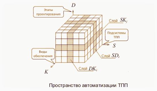 Пространство автоматизации ТПП