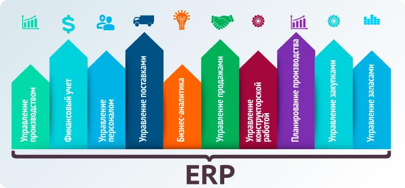 Процессы ERP системы