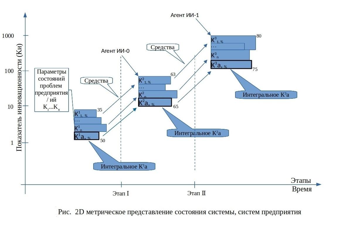 2D-метрическое представление систем