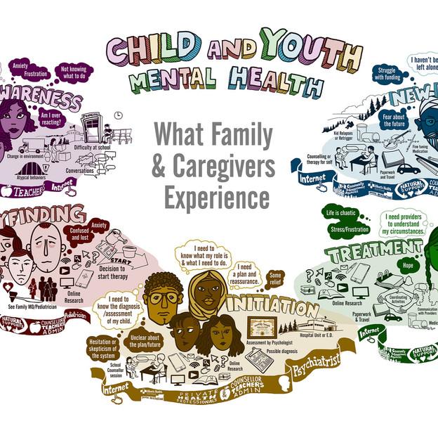 Youth Mental Health Codesign