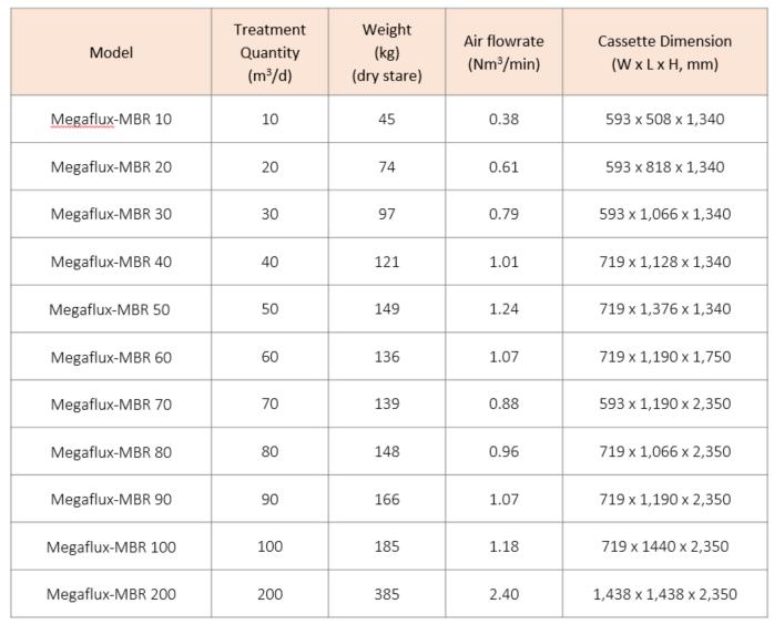 Megaflux-MBR_Datasheet.PNG
