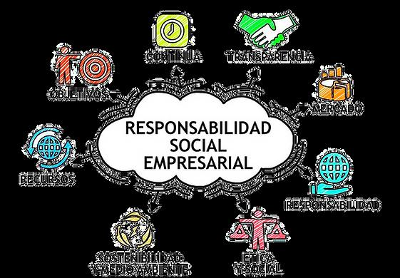 responsabilidad social empresarial islas canarias