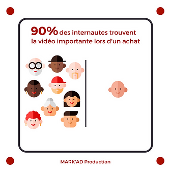 Infograhie markad personnes considerent la vidéo importante
