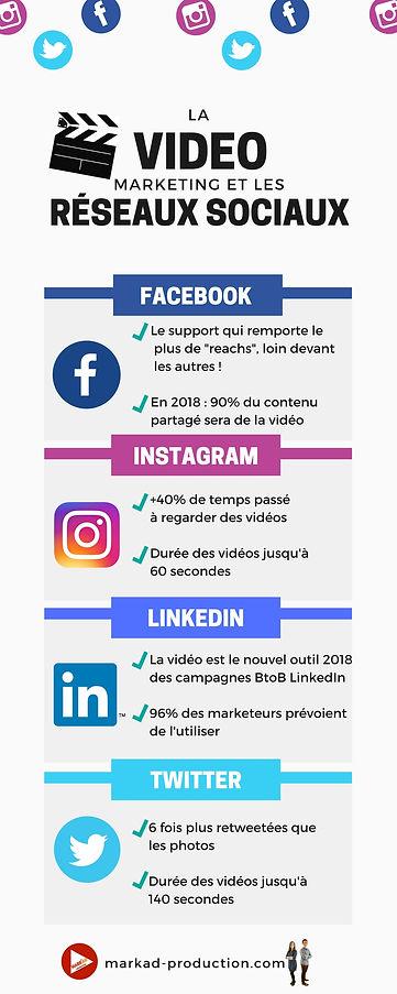 mark'ad production infographie réseaux-sociaux vidéo statistiques