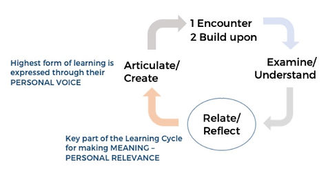 learning cycle image_edited.jpg