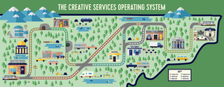 The Creative Services Operating System Map