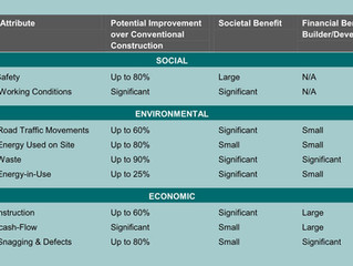 Evidence suggests that SIP construction saves between 10-20% in the overall build cycle