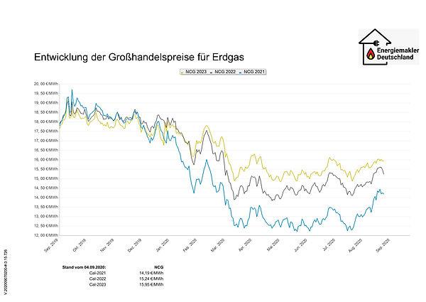 Gas_Chart_07092020.jpg