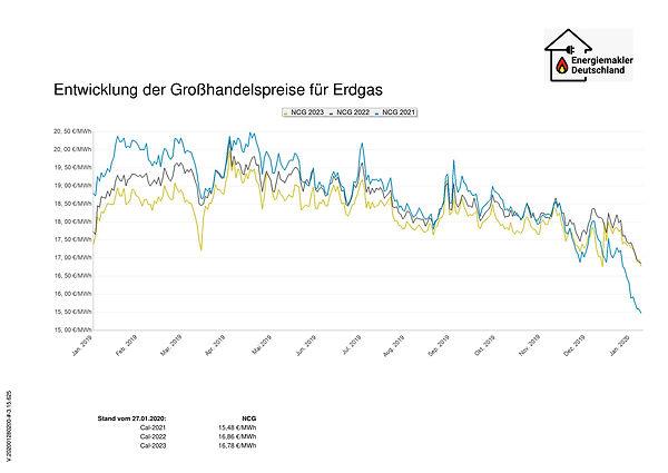 Gas_Energiechart_28012020_0002.jpg