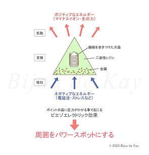 オルゴナイトとは オルゴナイト教室 オルゴナイトの作り方 Bijou de Kay