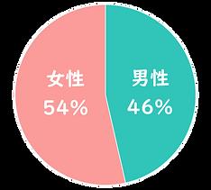 男女比(200723).png