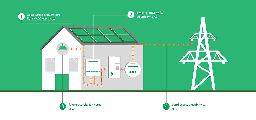 How-Solar-Works-Residentials.jpg