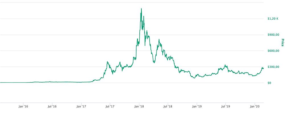 Evolução do preço do ETH. Fonte: coinmarketcap.com