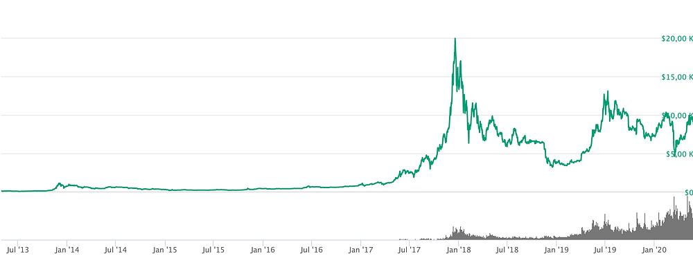 Evolução do preço da BTC. Fonte: coinmarketcap.com