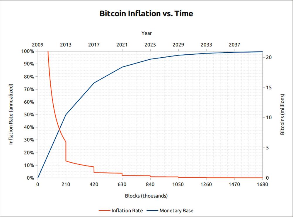 Modelo de Inflação da Bitcoin. Fonte: bitcoinblockhalf.com