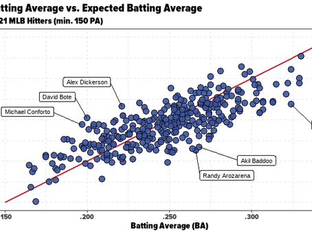A Guide to Baseball's Expected Statistics