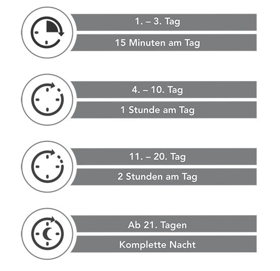 Quelle: therapiedecken.de