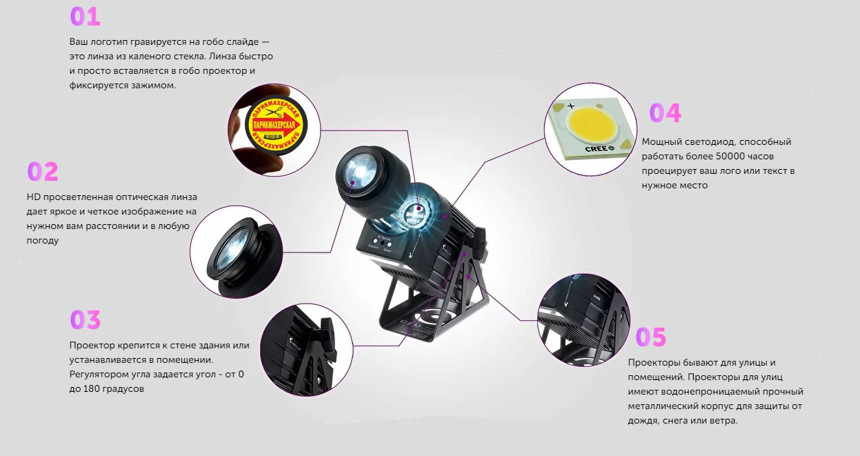 Что такое гобо проектор