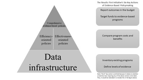 Figure 1: Hierarchy of evidence-based policy features