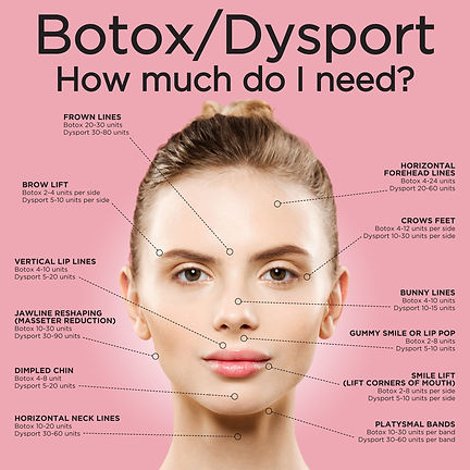 how much botox or dysport do you need
