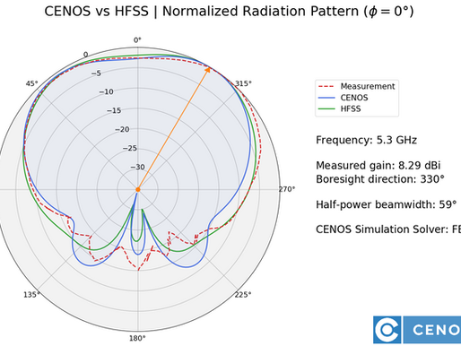CENOS Antenna Design and Ansys HFSS accuracy comparison