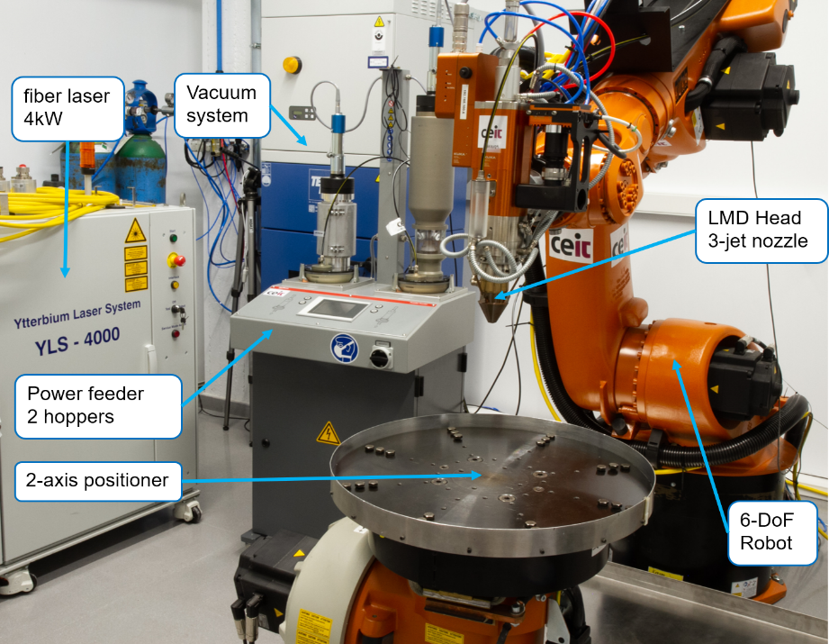 CEIT's laser cell for Additive Manufacturing