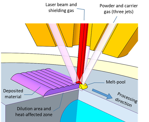 DED laser process (Courtesy of CEIT)