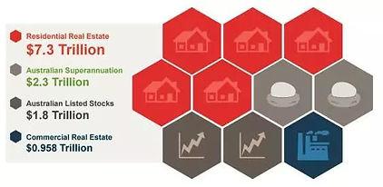 澳洲房地产价值