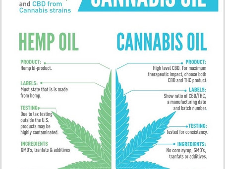 CBD Products? Whats the difference?