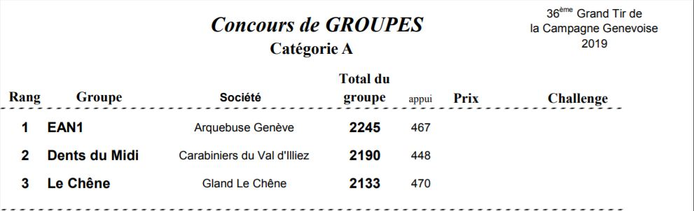 Bernex Groupe A