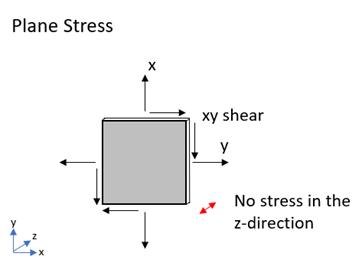 Plane Stress