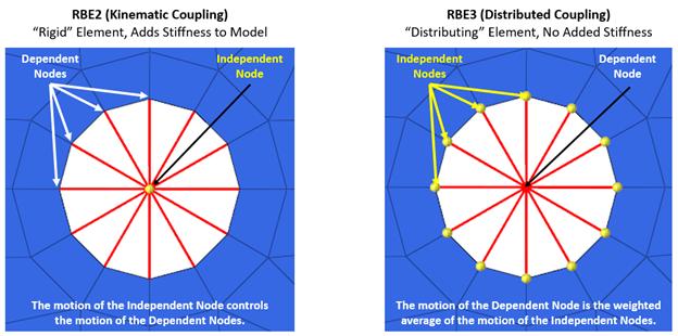 Kinematic (RBE2) vs Distributing (RBE3) Couplings