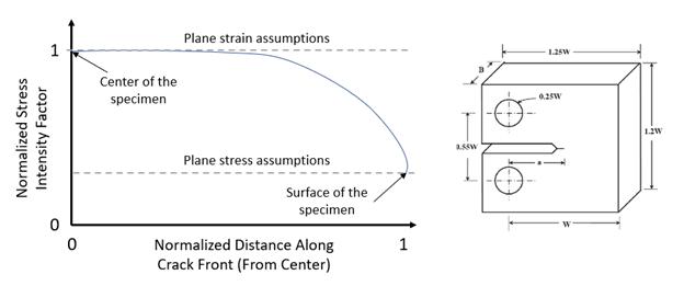Plane Stress vs Plane Strain In A Fracture Specimen