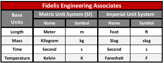 SI vs Imperial Units FEA