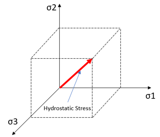 Hydrostatic Stress