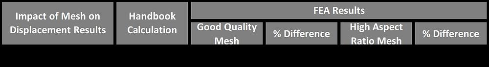 Element quality example