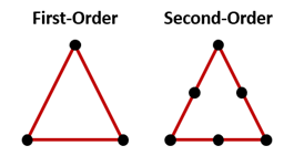 1st Order vs 2nd Order Elements