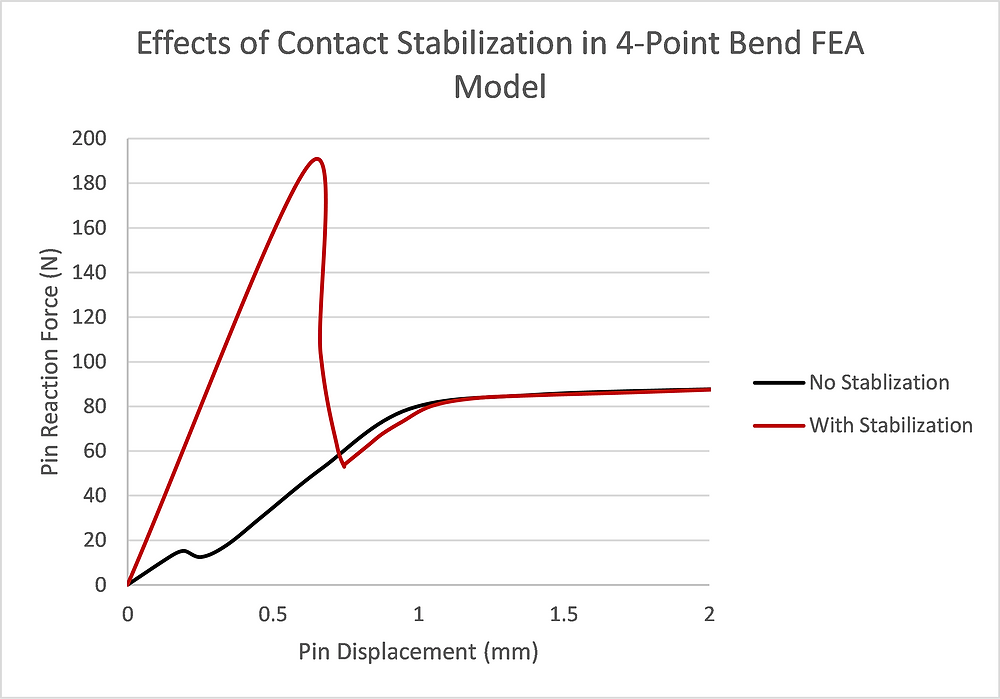 FEA With and Without Contact Stabilization