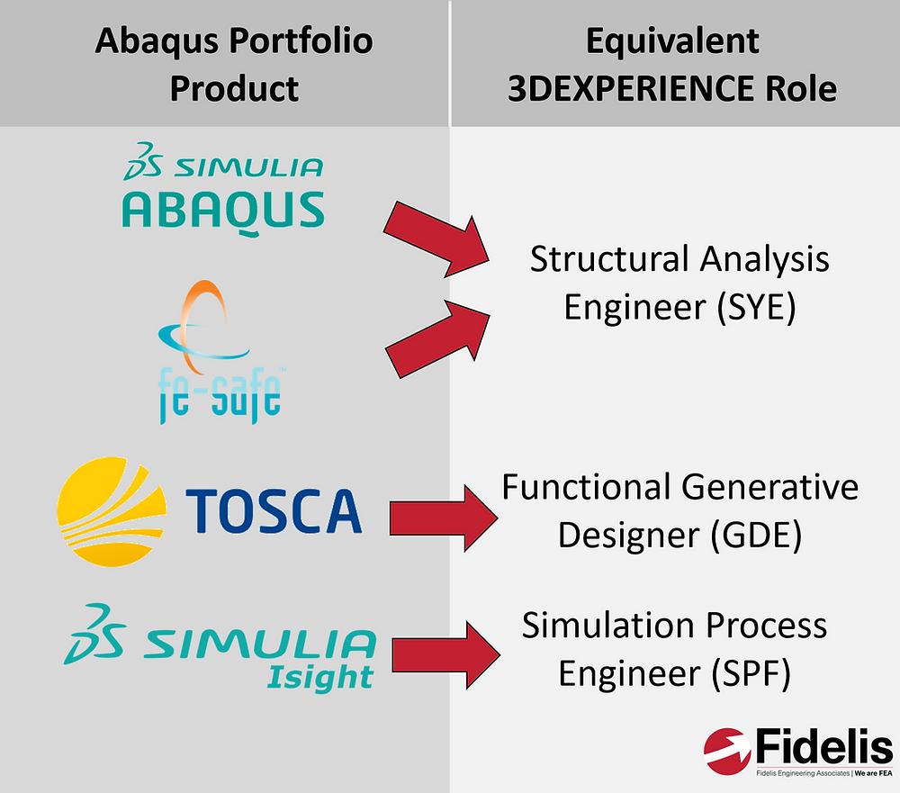 Abaqus portfolio products in the 3DEXPERIENCE Platform
