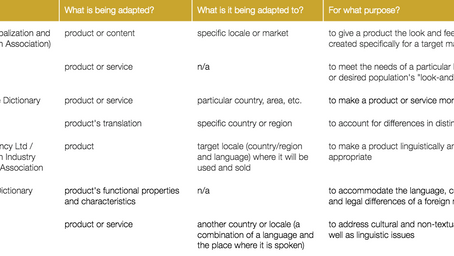 13 most popular definitions of localisation