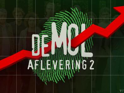 Kijkcijfers aflevering 2: Wie is de Mol? weet kijkers vast te houden